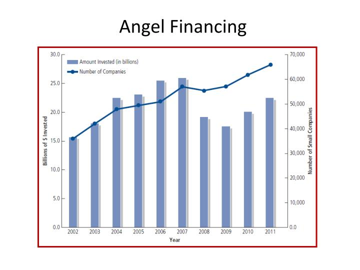 Angel Financing