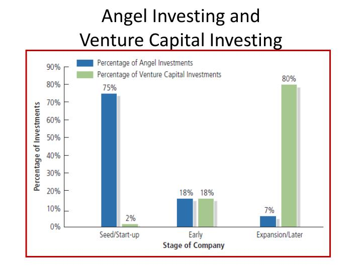 Angel Investing and