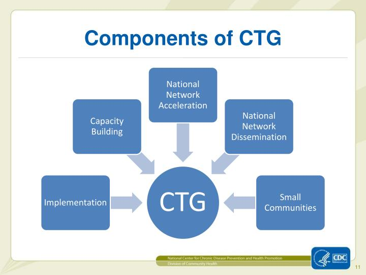 Components of CTG