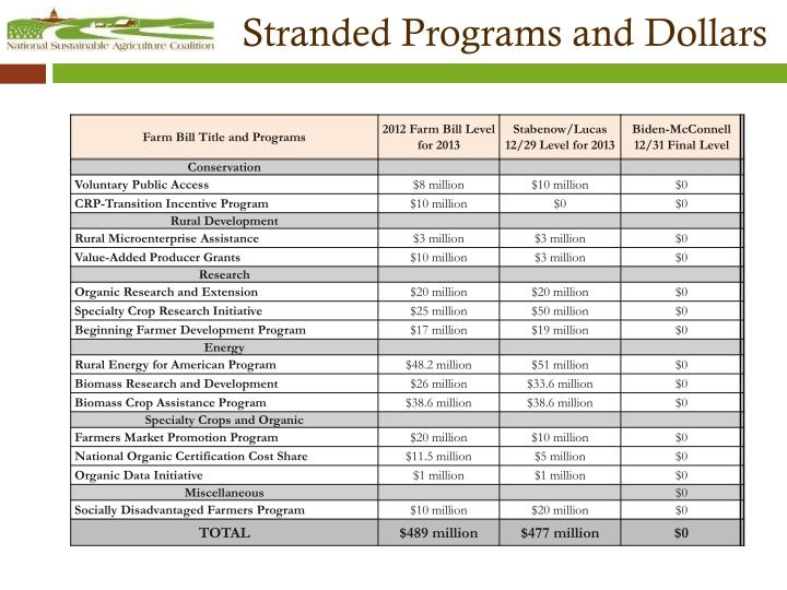 Stranded Programs and Dollars