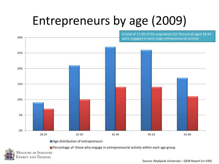 Entrepreneurs by age (2009)