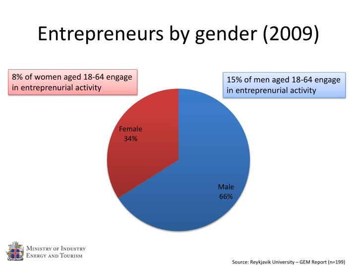 Entrepreneurs by gender (2009)