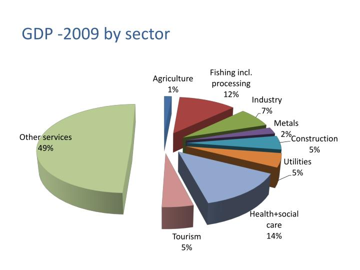 GDP -2009 by sector