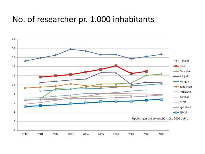 No. of researcher pr. 1.000 inhabitants
