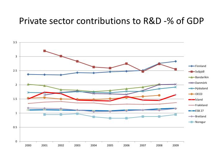 Private sector contributions to R&D -% of GDP