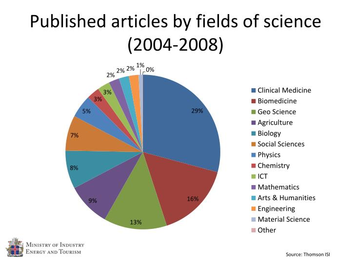 Published articles by fields of science (2004-2008)