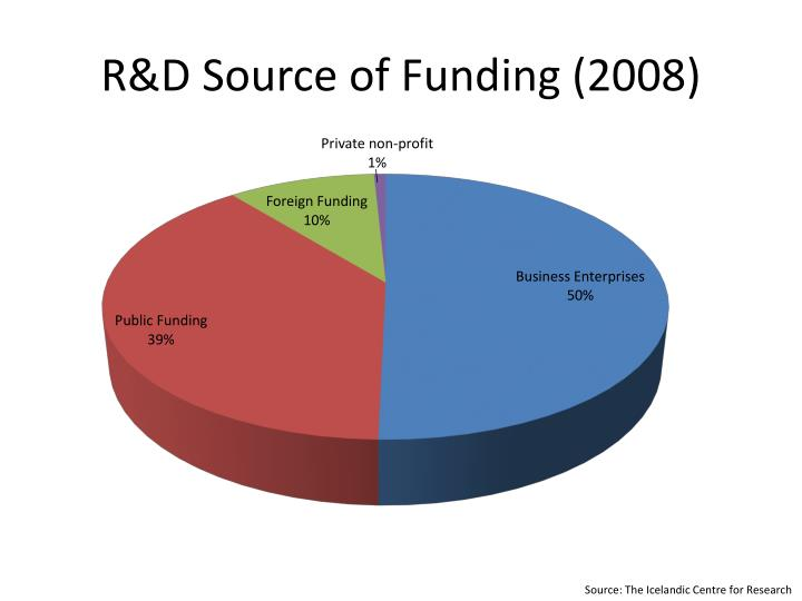 R&D Source of Funding (2008)