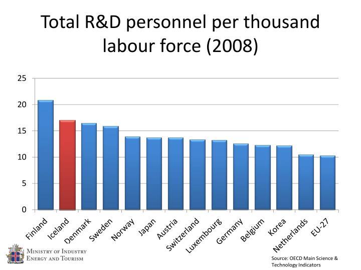Total R&D personnel per thousand labour force (2008)