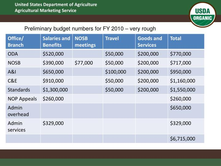 Preliminary budget numbers for FY 2010 – very rough