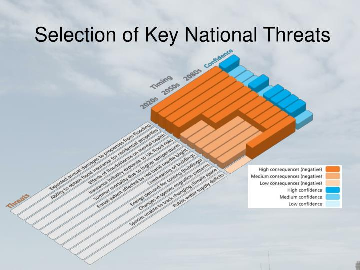 Selection of Key National Threats