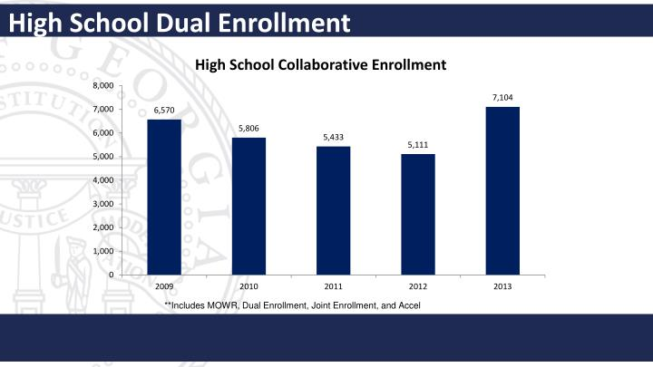 High School Dual Enrollment