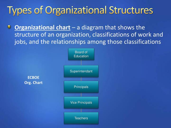 what are the basic principles of organizational structure what are the types of organizational struc Organizational structure is a formal system of task and reporting basic assumptions each what types of organizational culture can increase an organization's.