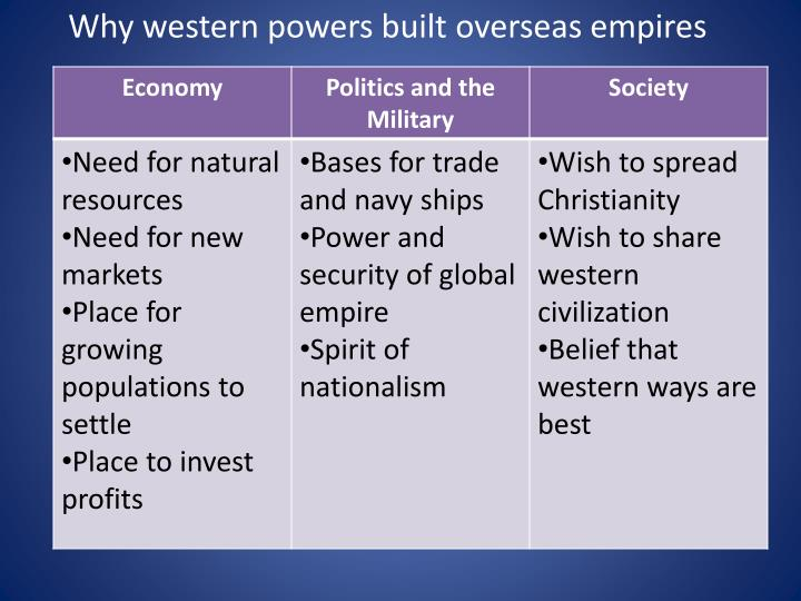 Why western powers built overseas empires