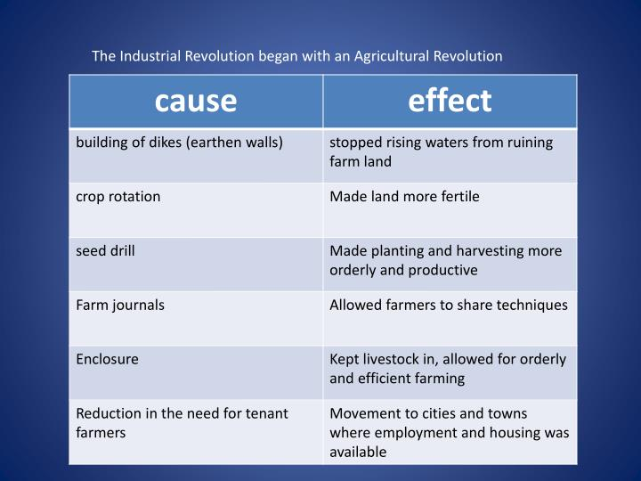 The Industrial Revolution began with an Agricultural Revolution