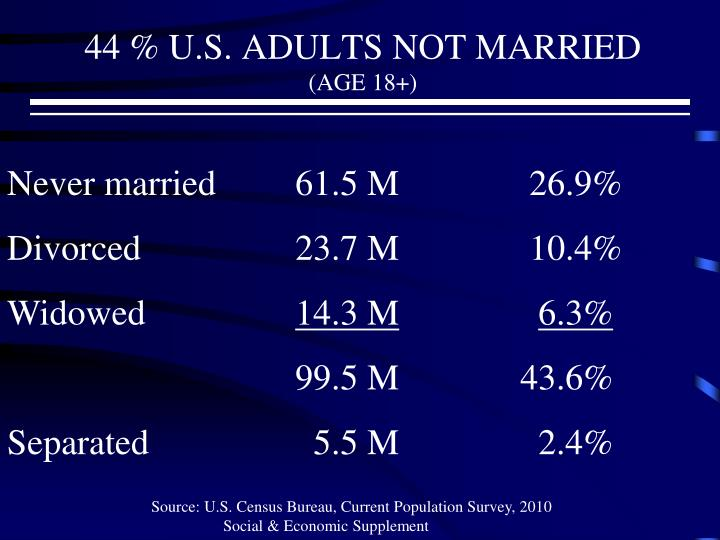 44 u s adults not married age 18