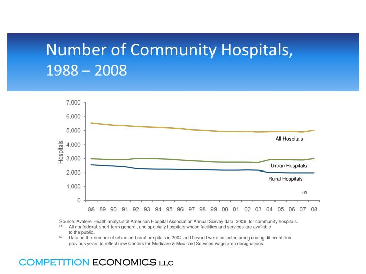 Number of Community Hospitals,