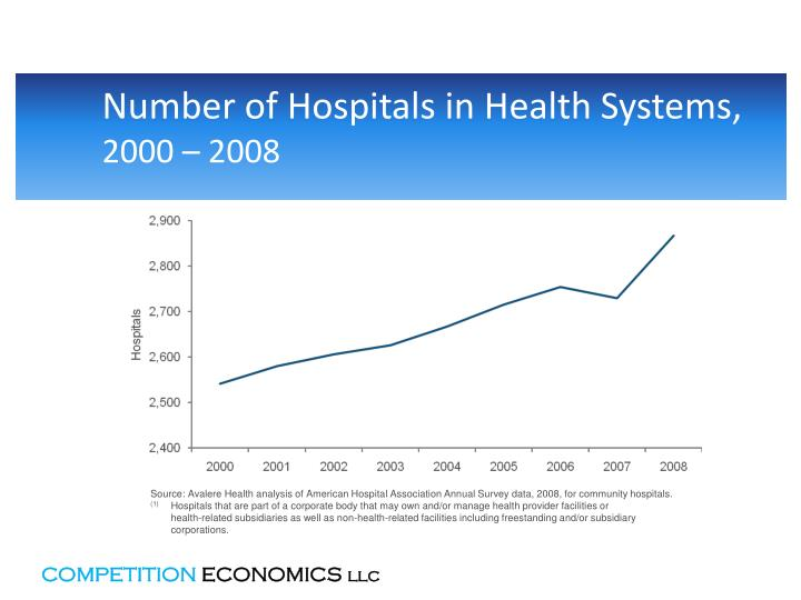 Number of Hospitals in Health Systems,
