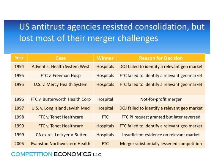 US antitrust agencies resisted consolidation, but lost most of their merger challenges