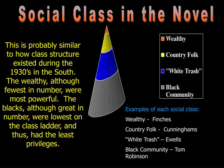 Social Class in the Novel