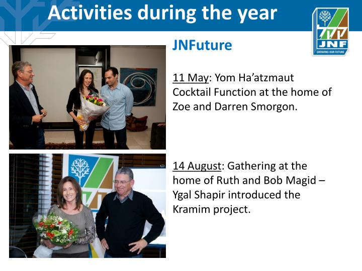 Activities during the year