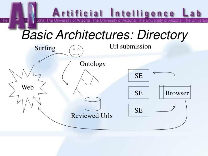 Basic Architectures: Directory