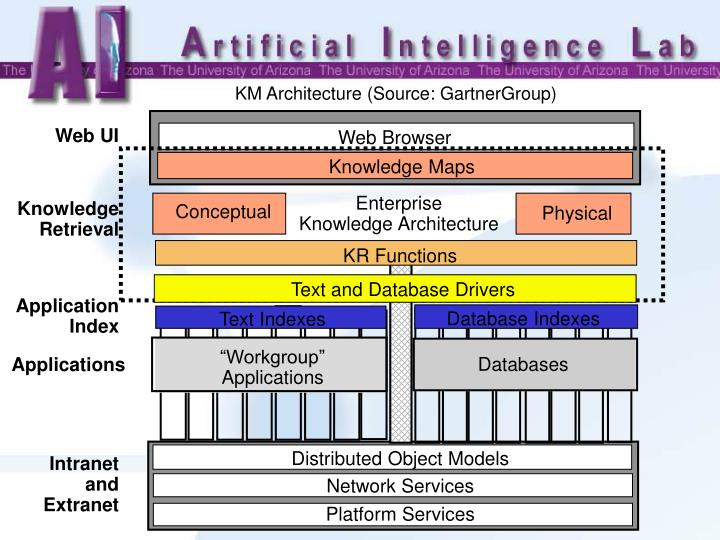KM Architecture (Source: GartnerGroup)