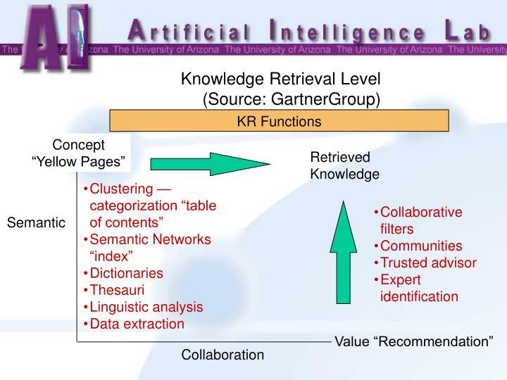 KR Functions