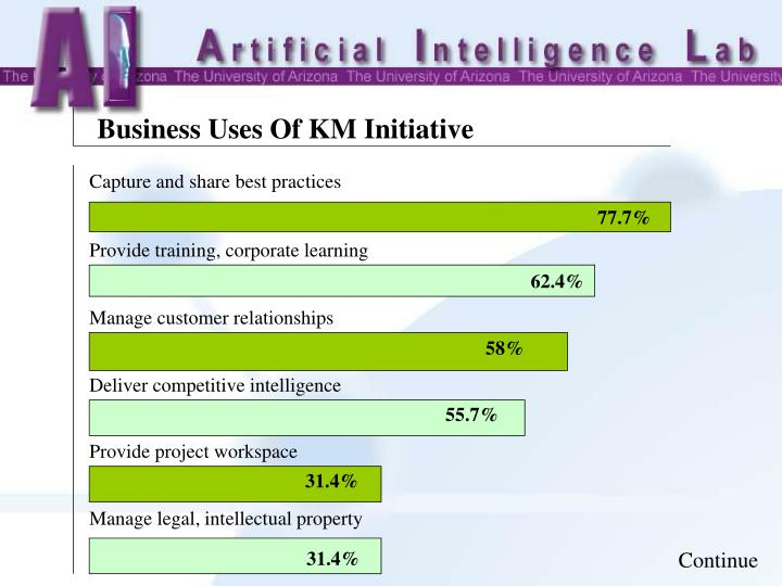 Business Uses Of KM Initiative