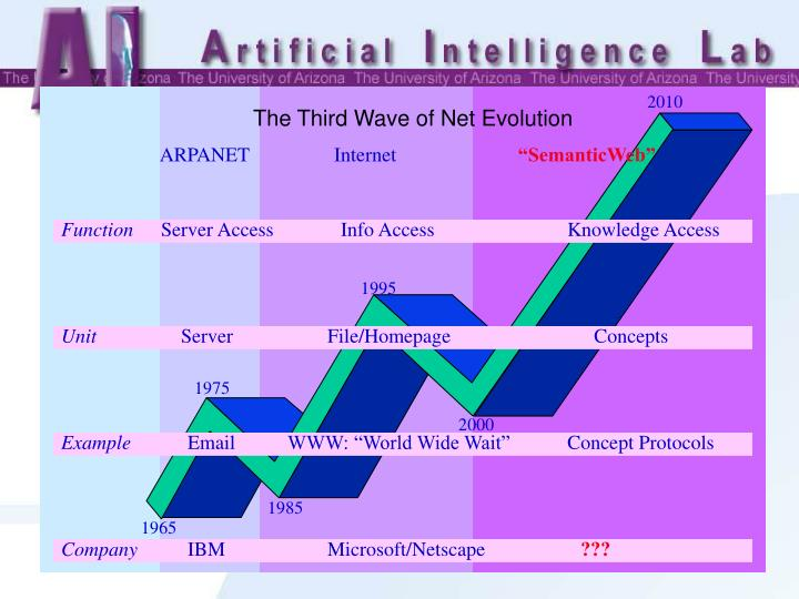 The Third Wave of Net Evolution