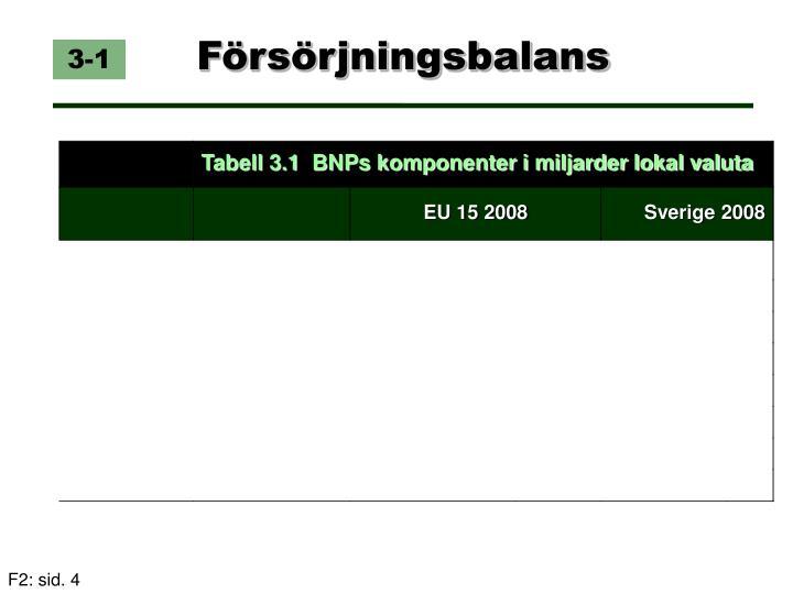 Tabell 3.1  BNPs komponenter i miljarder lokal valuta