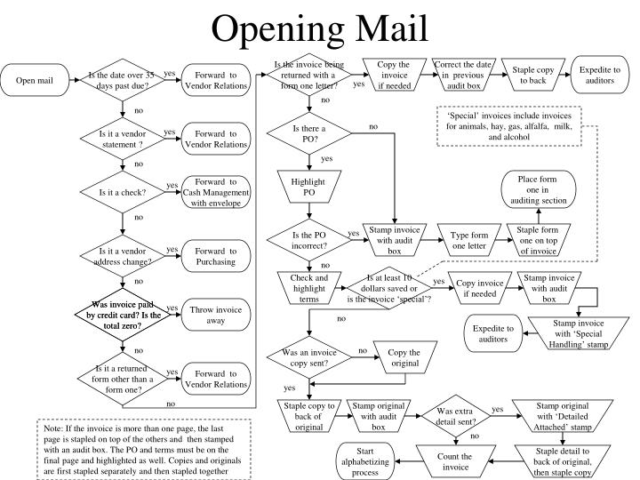 Opening Mail