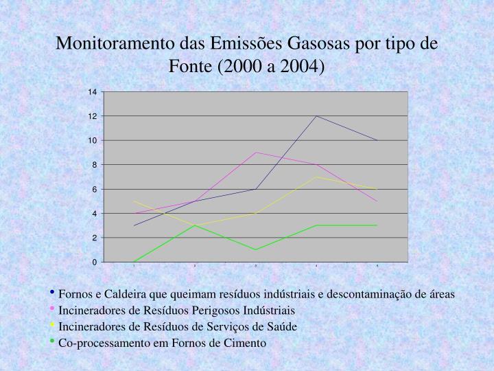 Monitoramento das Emissões Gasosas por tipo de Fonte (2000 a 2004)