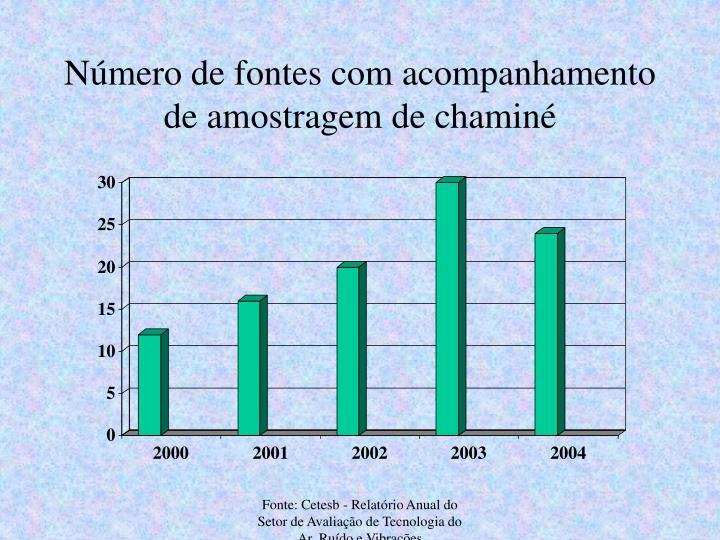 Número de fontes com acompanhamento de amostragem de chaminé