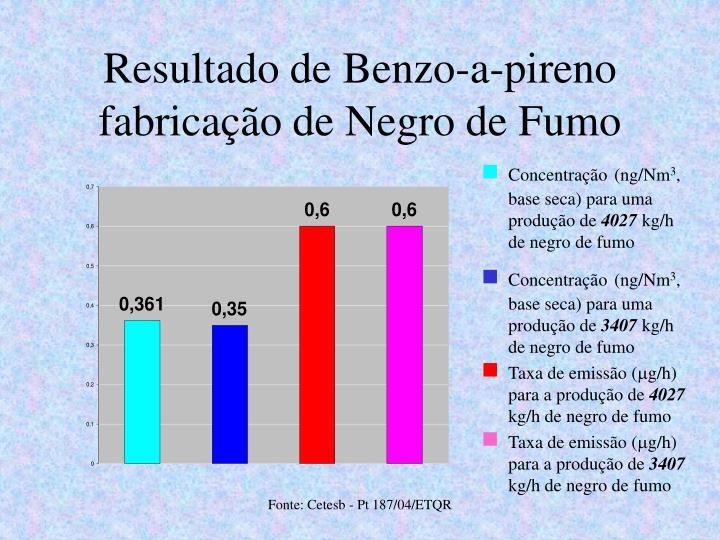Resultado de Benzo-a-pireno fabricação de Negro de Fumo