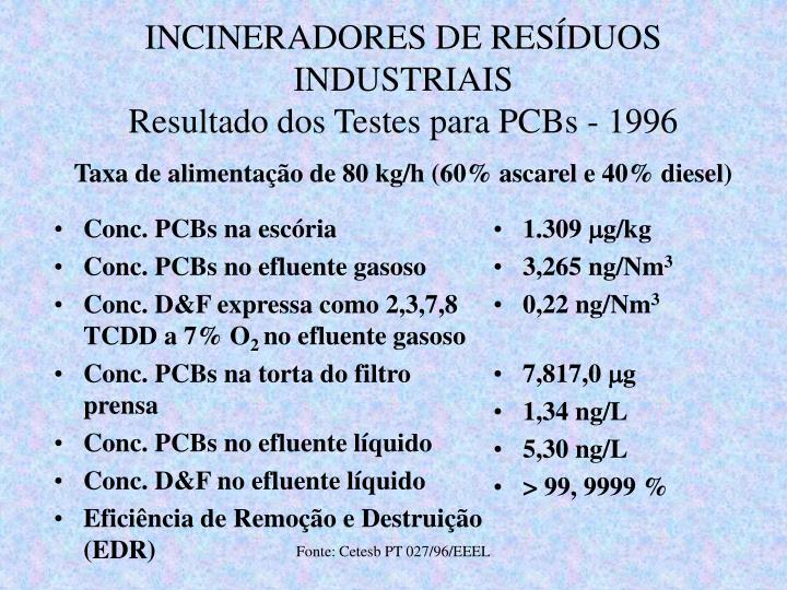Conc. PCBs na escória