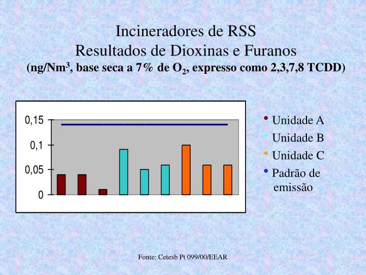 Incineradores de RSS