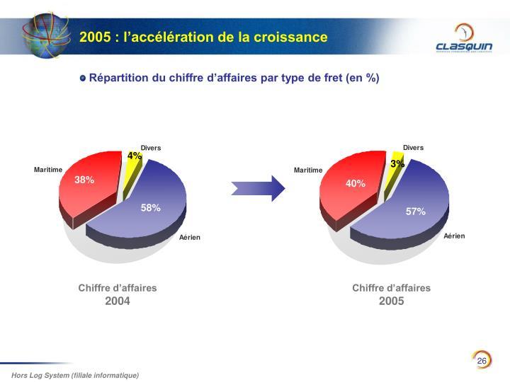 2005 : l'accélération de la croissance