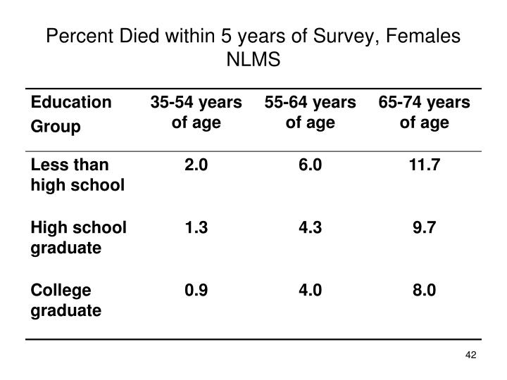 Percent Died within 5 years of Survey, Females NLMS