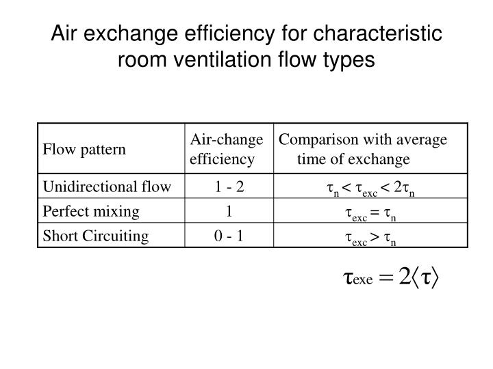 Air exchange efficiency for characteristic room ventilation flow types