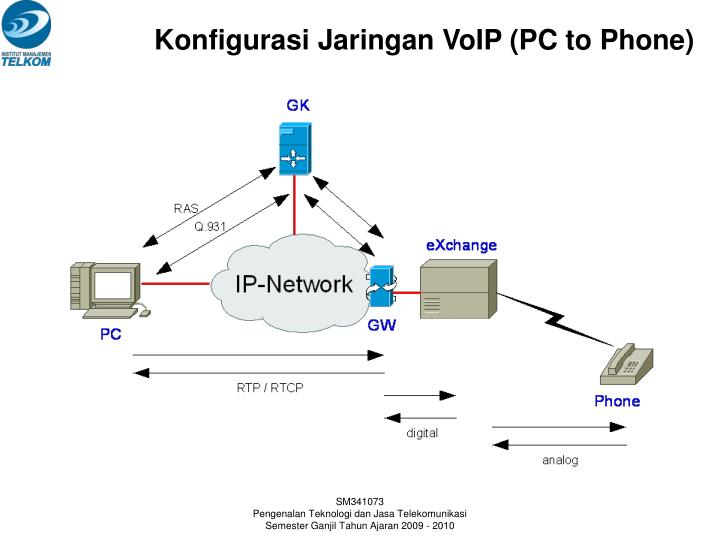 Konfigurasi Jaringan VoIP (PC to Phone)