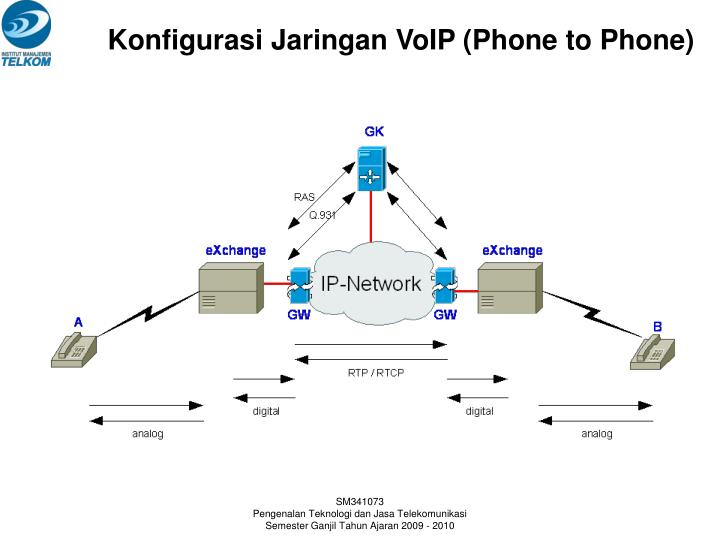 Konfigurasi Jaringan VoIP (Phone to Phone)