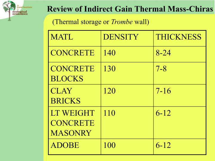 Review of Indirect Gain Thermal Mass-Chiras