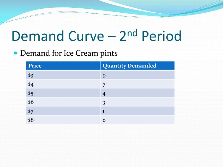 Demand Curve – 2