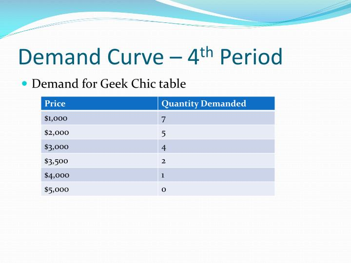 Demand Curve – 4