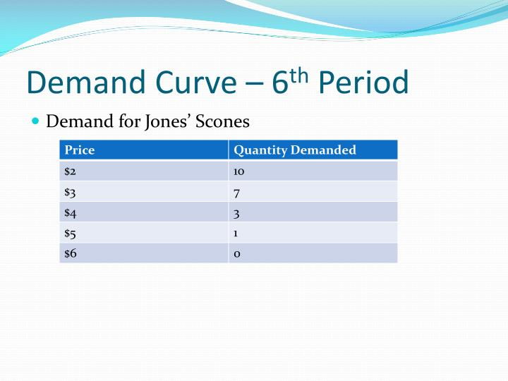 Demand Curve – 6
