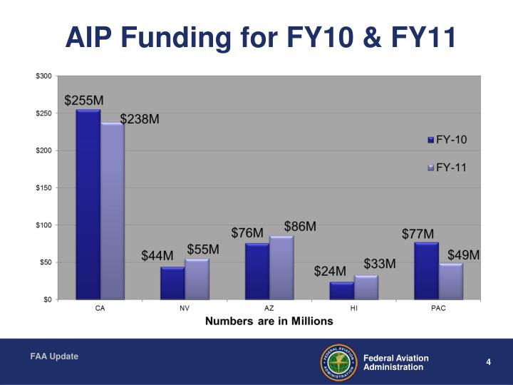 AIP Funding for FY10 & FY11
