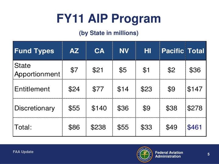 FY11 AIP Program