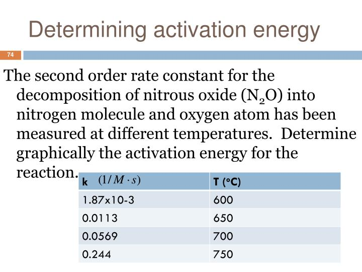 Determining activation energy