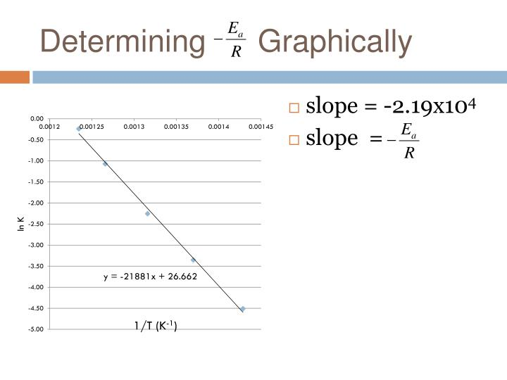 Determining      Graphically