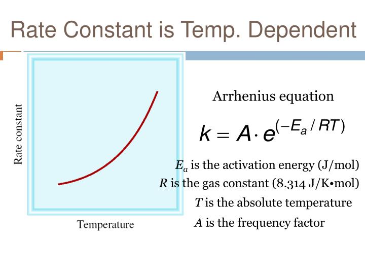 Rate Constant is Temp. Dependent